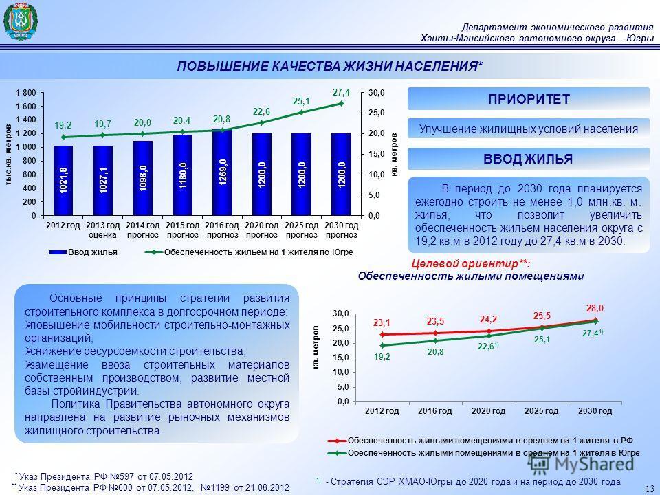 13 Департамент экономического развития Ханты-Мансийского автономного округа – Югры 1) - Стратегия СЭР ХМАО-Югры до 2020 года и на период до 2030 года Основные принципы стратегии развития строительного комплекса в долгосрочном периоде: повышение мобил