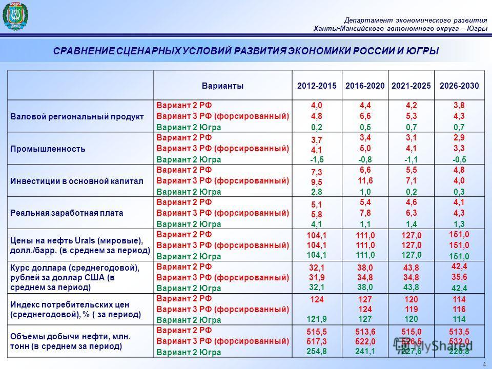 4 Департамент экономического развития Ханты-Мансийского автономного округа – Югры СРАВНЕНИЕ СЦЕНАРНЫХ УСЛОВИЙ РАЗВИТИЯ ЭКОНОМИКИ РОССИИ И ЮГРЫ Варианты2012-20152016-20202021-20252026-2030 Валовой региональный продукт Вариант 2 РФ Вариант 3 РФ (форсир