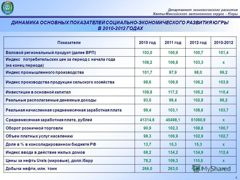 6 Департамент экономического развития Ханты-Мансийского автономного округа – Югры Показатели2010 год2011 год2012 год2010-2012 Валовой региональный продукт (далее ВРП)103,0100,9100,7101,4 Индекс потребительских цен за период с начала года (на конец пе