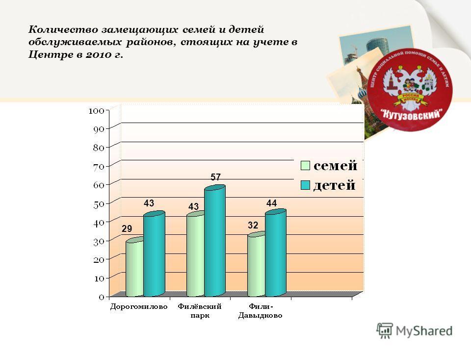 Количество замещающих семей и детей обслуживаемых районов, стоящих на учете в Центре в 2010 г. 29 43 57 32 44
