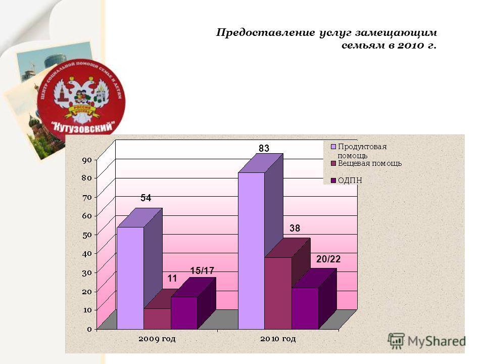 Предоставление услуг замещающим семьям в 2010 г. 54 11 15/17 83 38 20/22