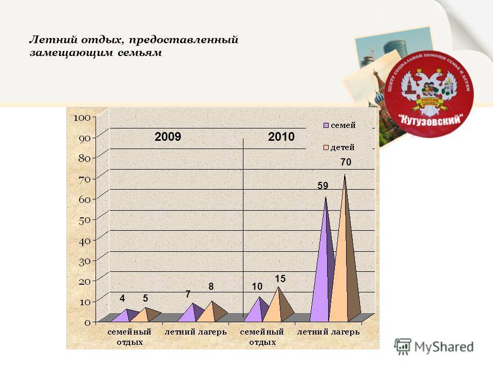 Летний отдых, предоставленный замещающим семьям 20102009 10 15 59 70 45 7 8