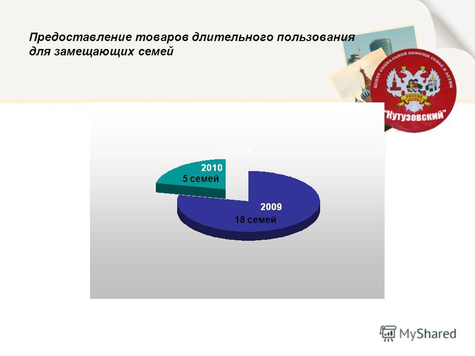 Предоставление товаров длительного пользования для замещающих семей 18 семей 5 семей