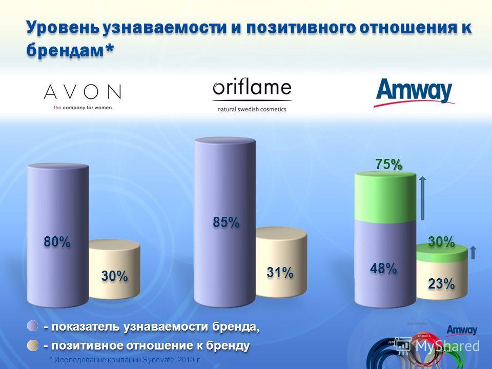 Уровень узнаваемости и позитивного отношения к брендам* 80% 30% 85% 31% 48% 23% 30% - показатель узнаваемости бренда, - позитивное отношение к бренду * Исследование компании Synovate, 2010 г