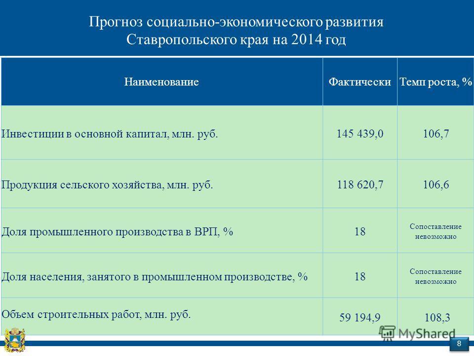 Наименование ФактическиТемп роста, % Инвестиции в основной капитал, млн. руб.145 439,0106,7 Продукция сельского хозяйства, млн. руб.118 620,7106,6 Доля промышленного производства в ВРП, %18 Сопоставление невозможно Доля населения, занятого в промышле