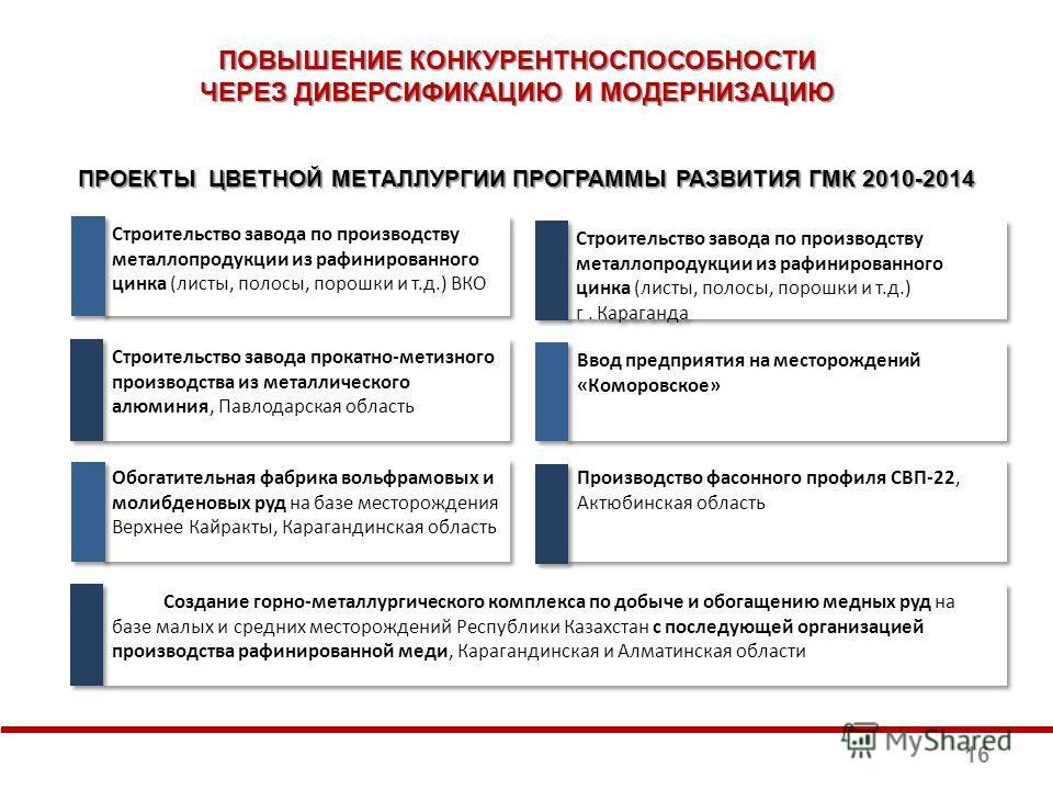 ПОВЫШЕНИЕ КОНКУРЕНТНОСПОСОБНОСТИ ЧЕРЕЗ ДИВЕРСИФИКАЦИЮ И МОДЕРНИЗАЦИЮ ПРОЕКТЫ ЦВЕТНОЙ МЕТАЛЛУРГИИ ПРОГРАММЫ РАЗВИТИЯ ГМК 2010-2014 Строительство завода по производству металлопродукции из рафинированного цинка (листы, полосы, порошки и т.д.) ВКО Ввод