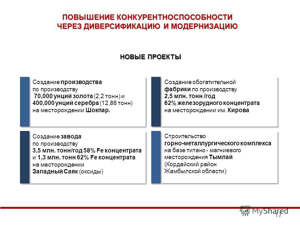 ПОВЫШЕНИЕ КОНКУРЕНТНОСПОСОБНОСТИ ЧЕРЕЗ ДИВЕРСИФИКАЦИЮ И МОДЕРНИЗАЦИЮ НОВЫЕ ПРОЕКТЫ Строительство горно-металлургического комплекса на базе титано - магниевого месторождения Тымлай (Кордайский район Жамбылской области) Строительство горно-металлургиче