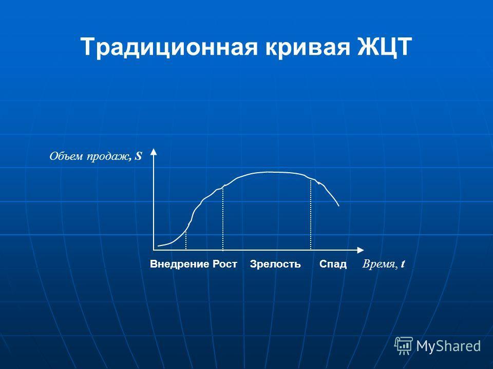 Традиционная кривая ЖЦТ Внедрение Рост Зрелость Спад Время, t Объем продаж, S