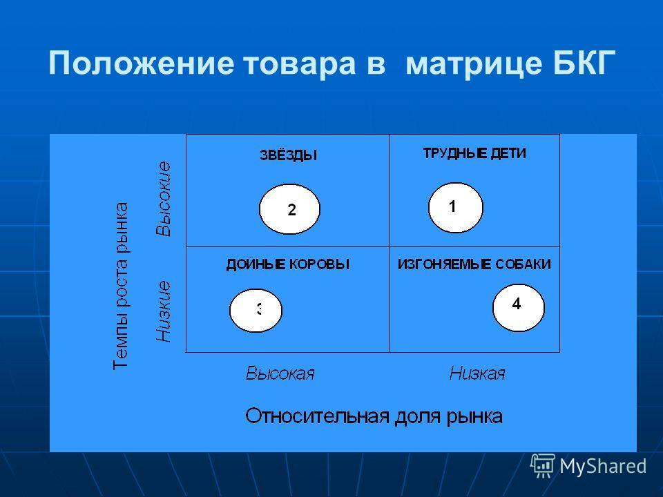 Положение товара в матрице БКГ