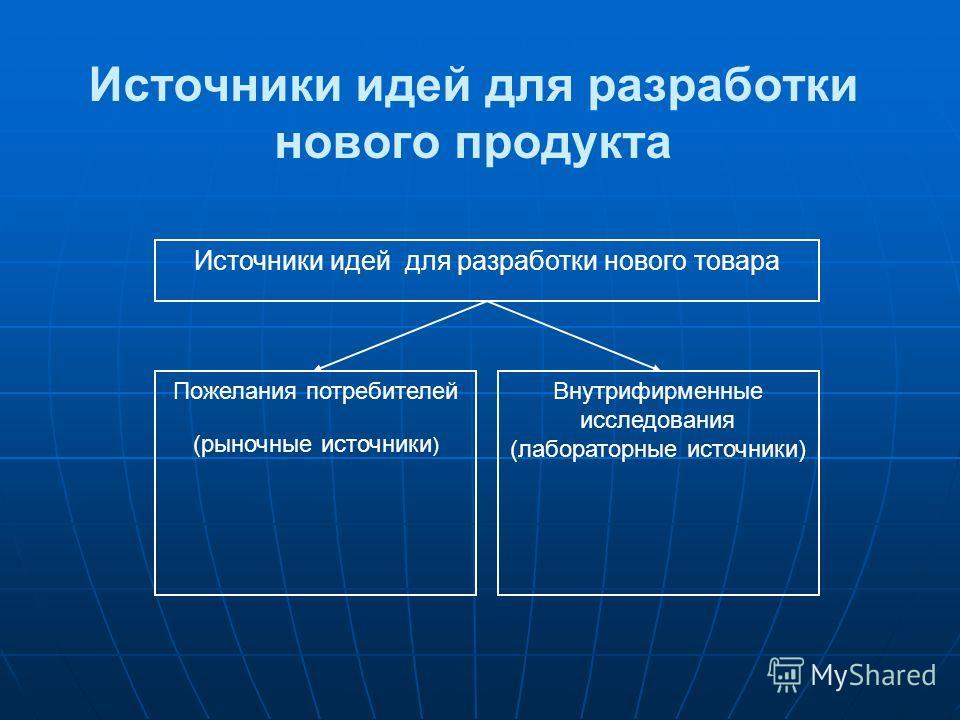 Источники идей для разработки нового продукта Источники идей для разработки нового товара Пожелания потребителей (рыночные источники ) Внутрифирменные исследования (лабораторные источники)