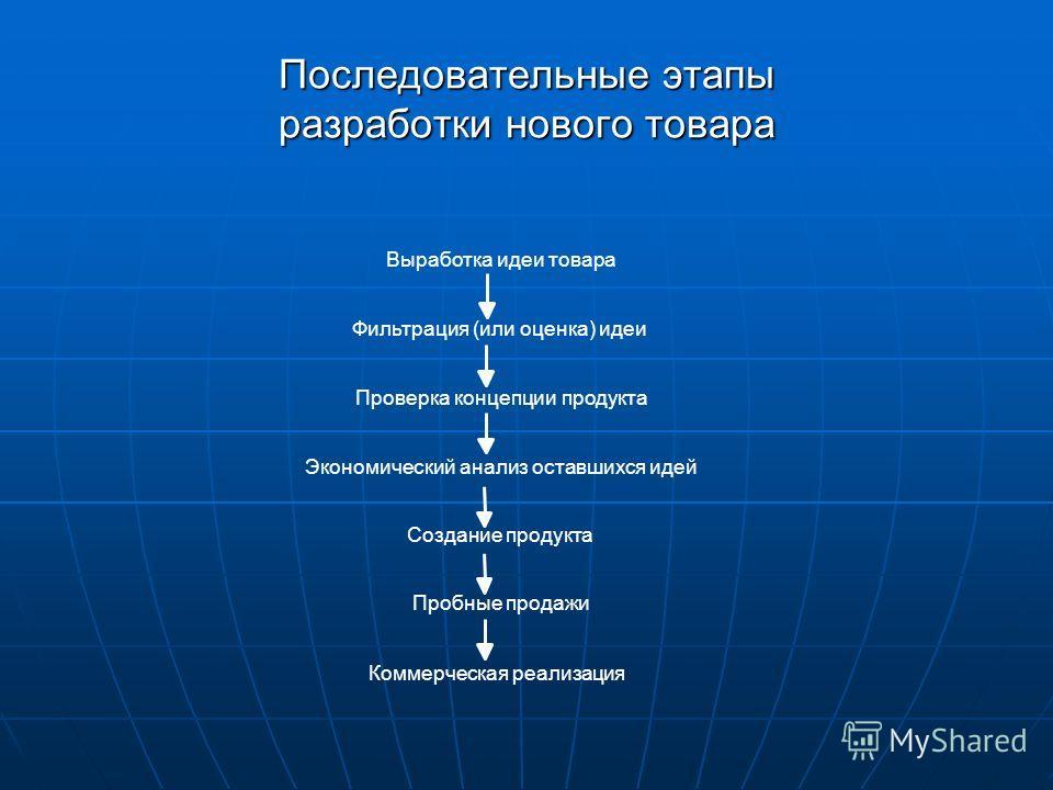 Последовательные этапы разработки нового товара Выработка идеи товара Фильтрация (или оценка) идеи Проверка концепции продукта Экономический анализ оставшихся идей Создание продукта Пробные продажи Коммерческая реализация