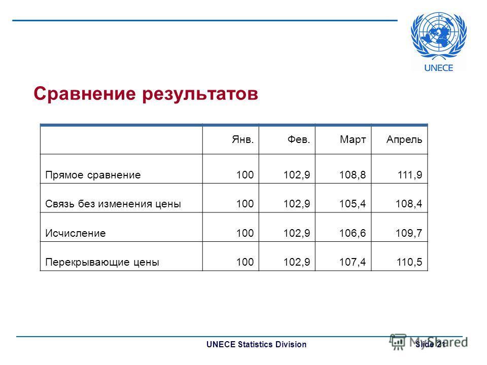 UNECE Statistics Division Slide 21 Сравнение результатов Янв.Фев.МартАпрель Прямое сравнение100102,9108,8111,9 Связь без изменения цены100102,9105,4108,4 Исчисление100102,9106,6109,7 Перекрывающие цены100102,9107,4110,5