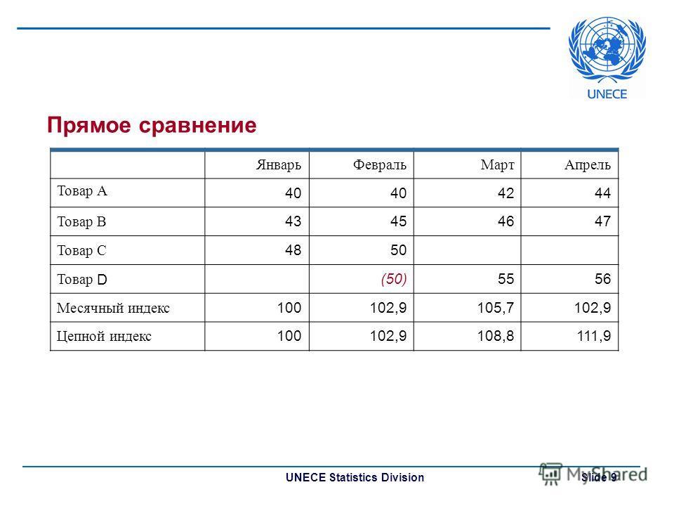 UNECE Statistics Division Slide 9 Прямое сравнение ЯнварьФевральМартАпрель Товар А 40 4244 Товар В 43454647 Товар С 4850 Товар D (50)5556 Месячный индекс 100102,9105,7102,9 Цепной индекс 100102,9108,8111,9