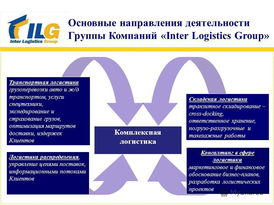 Комплексная логистика Логистика распределения, управление цепями поставок, информационными потоками Клиентов Транспортная логистика грузоперевозки авто и ж/д транспортом, услуги спецтехники, экспедирование и страхование грузов, оптимизация маршрутов