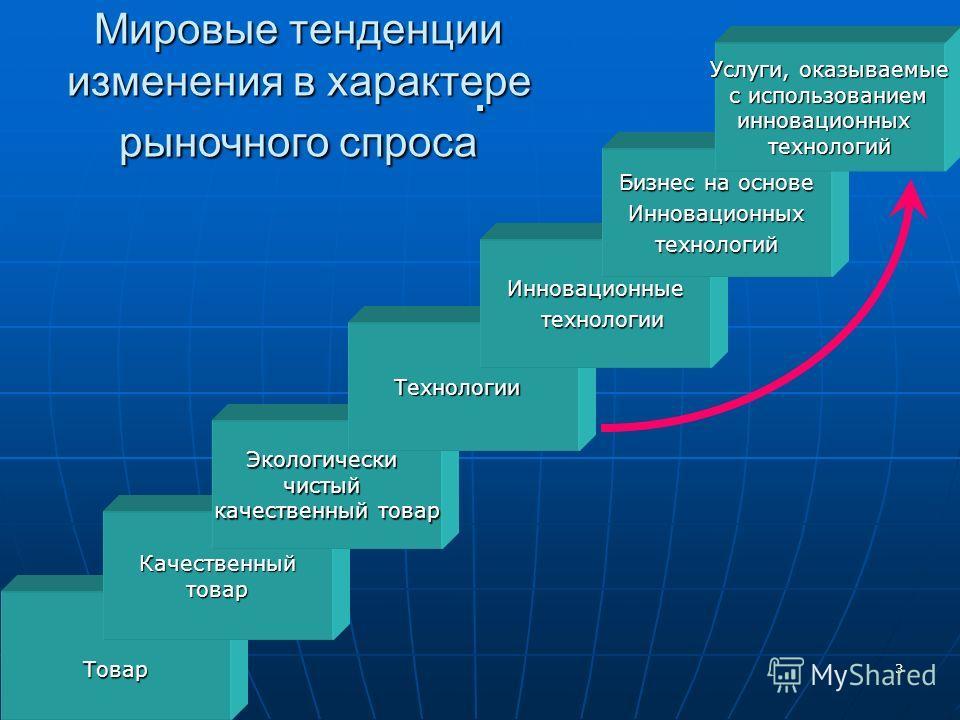 3. Мировые тенденции изменения в характере рыночного спроса Товар Качественныйтовар Экологическичистый качественный товар Технологии Инновационные технологии технологии Бизнес на основе Инновационныхтехнологий Услуги, оказываемые с использованием с и