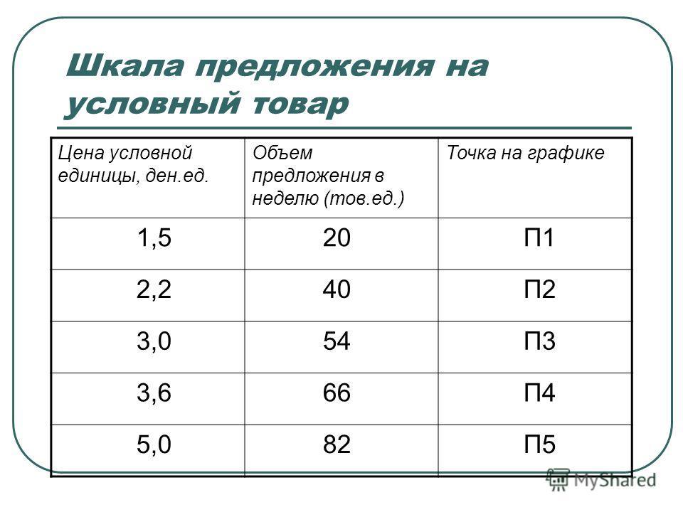 Шкала предложения на условный товар Цена условной единицы, ден.ед. Объем предложения в неделю (тов.ед.) Точка на графике 1,5 20 П1 2,2 40 П2 3,0 54 П3 3,6 66 П4 5,0 82 П5