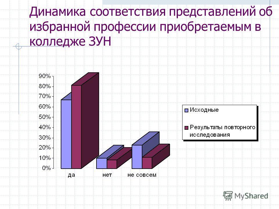 Динамика соответствия представлений об избранной профессии приобретаемым в колледже ЗУН