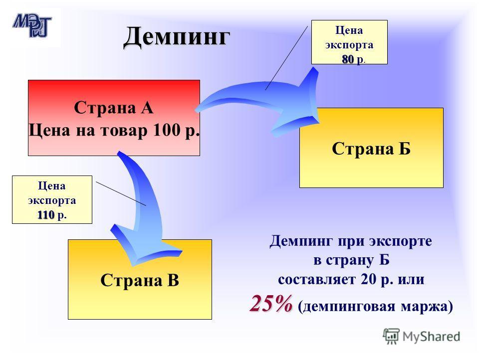Страна А Цена на товар 100 р. Страна Б Страна В Демпинг при экспорте в страну Б составляет 20 р. или 25% 25% (демпинговая маржа) Цена экспорта 80 80 р. Цена экспорта 110 110 р. Демпинг