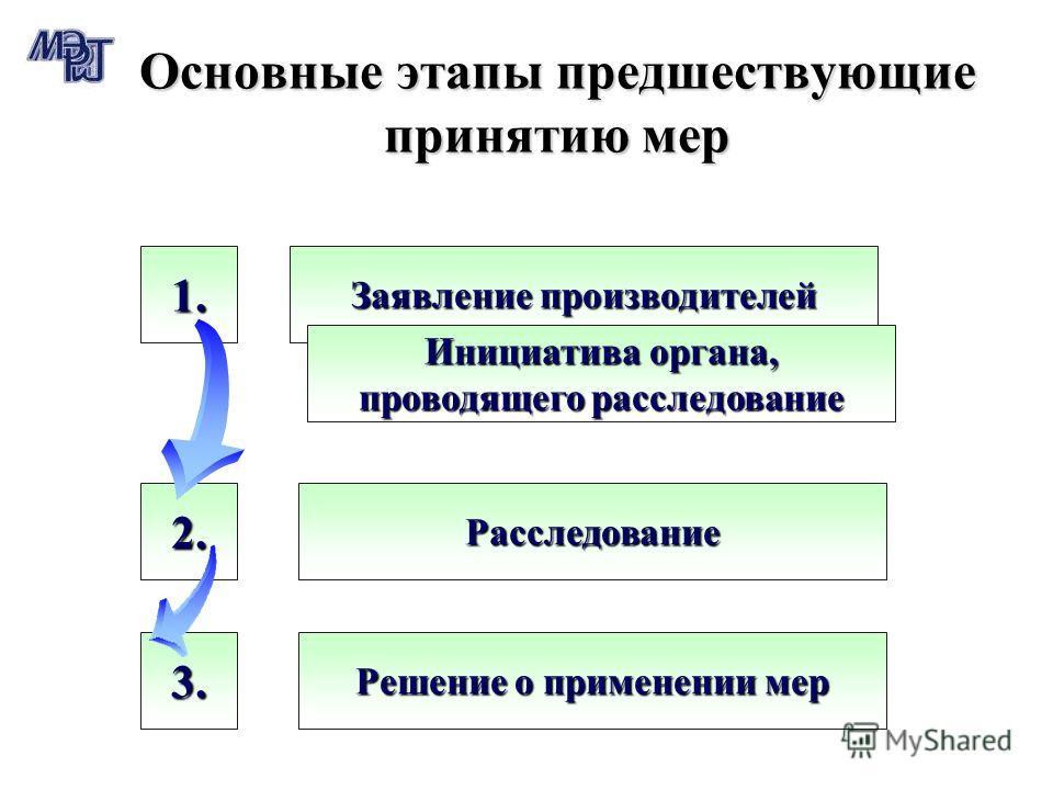 3. 2. Основные этапы предшествующие принятию мер 1. Заявление производителей Инициатива органа, проводящего расследование Расследование Решение о применении мер