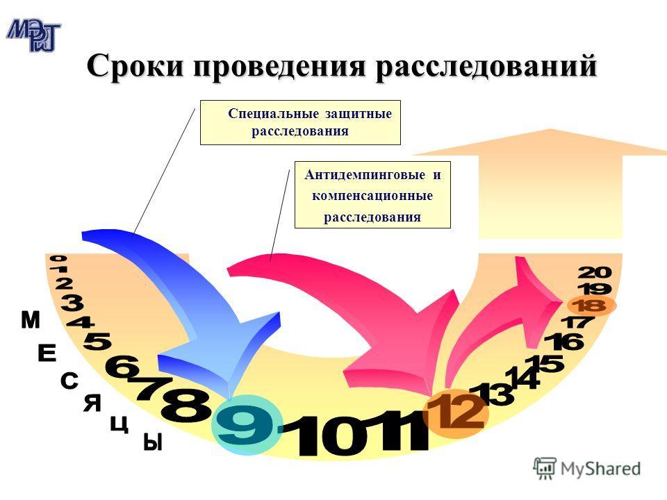 Сроки проведения расследований Специальные защитные расследования Антидемпинговые и компенсационные расследования