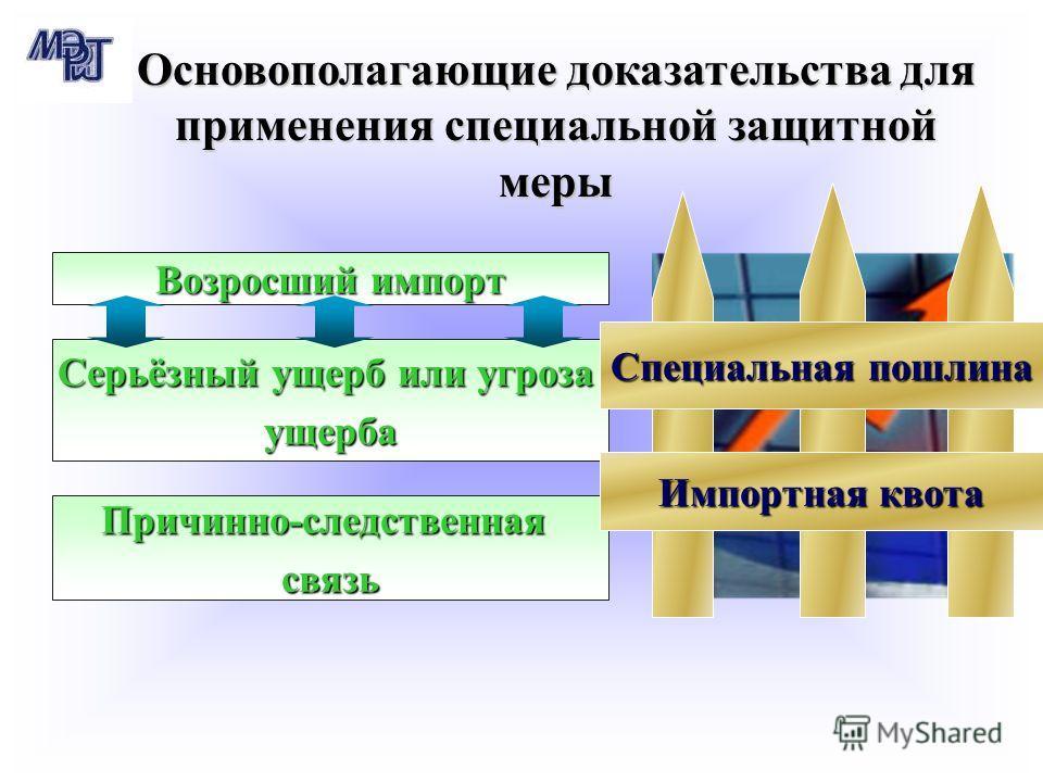 Основополагающие доказательства для применения специальной защитной меры Возросший импорт Серьёзный ущерб или угроза ущерба Специальная пошлина Причинно-следственнаясвязь Импортная квота