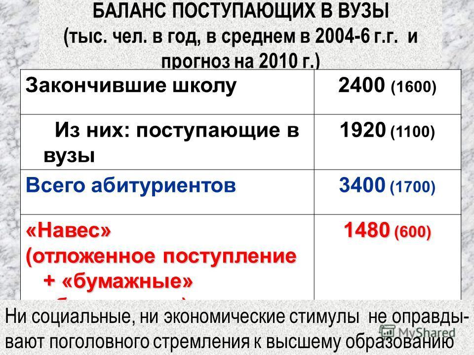 БАЛАНС ПОСТУПАЮЩИХ В ВУЗЫ (тыс. чел. в год, в среднем в 2004-6 г.г. и прогноз на 2010 г.) Закончившие школу2400 (1600) Из них: поступающие в вузы 1920 (1100) Всего абитуриентов3400 (1700) «Навес» (отложенное поступление + «бумажные» абитуриенты) 1480