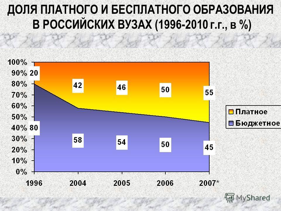 ДОЛЯ ПЛАТНОГО И БЕСПЛАТНОГО ОБРАЗОВАНИЯ В РОССИЙСКИХ ВУЗАХ (1996-2010 г.г., в %)