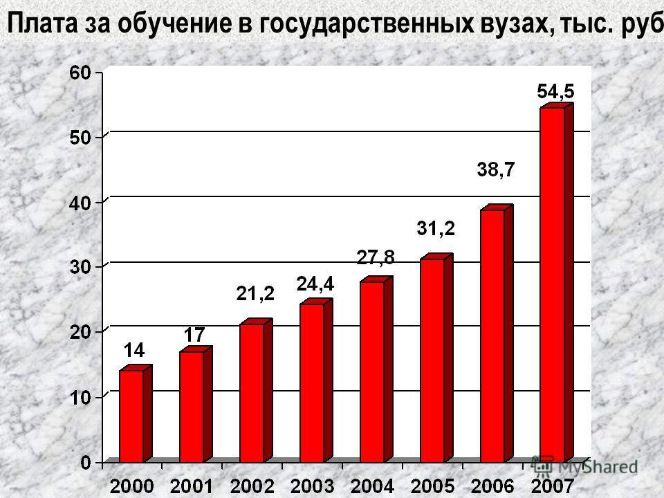 Плата за обучение в государственных вузах, тыс. руб.