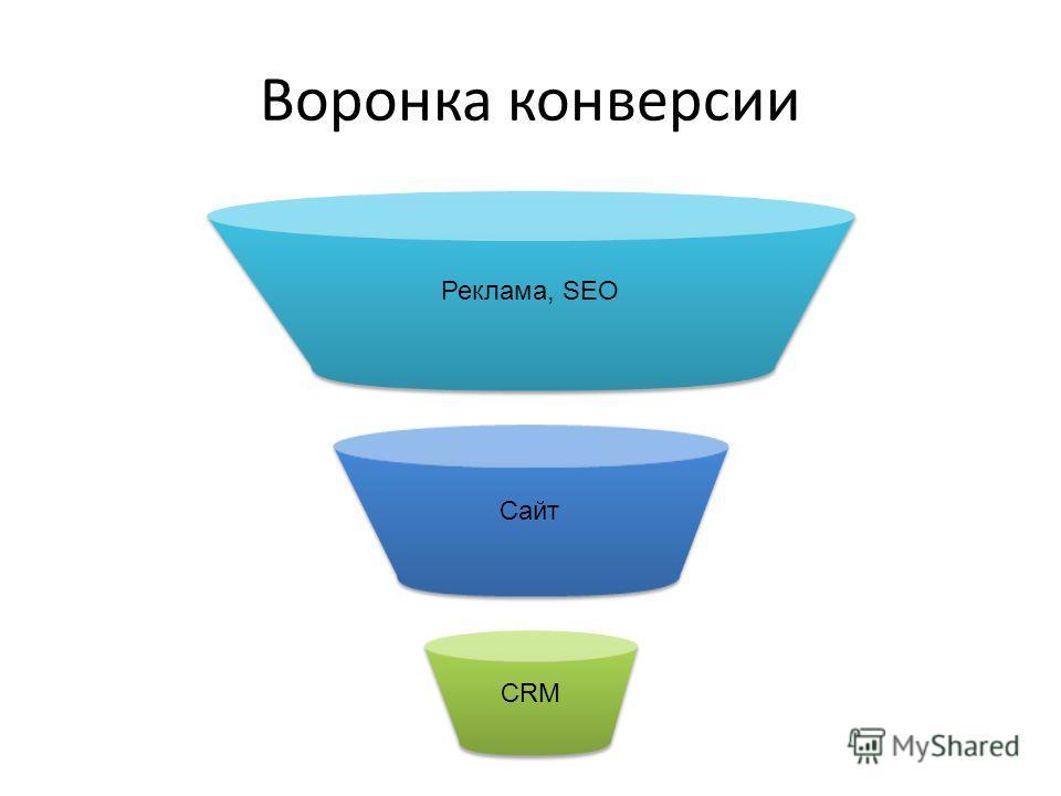 Воронка конверсии Реклама, SEO Сайт CRM