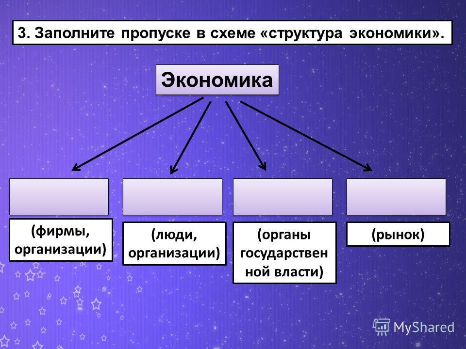 3. Заполните пропуске в схеме «структура экономики». Экономика (фирмы, организации) (люди, организации) (органы государствен ной власти) (рынок)