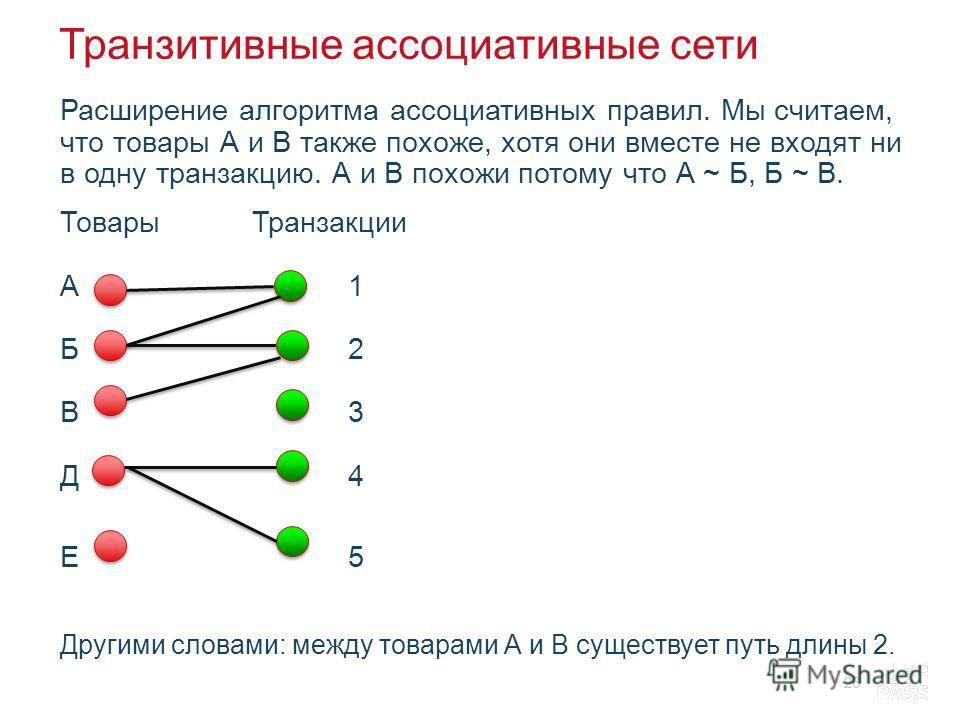 Транзитивные ассоциативные сети Расширение алгоритма ассоциативных правил. Мы считаем, что товары А и В также похоже, хотя они вместе не входят ни в одну транзакцию. А и В похожи потому что А ~ Б, Б ~ В. ТоварыТранзакции А1 Б2 В3 Д4 Е5 Другими словам