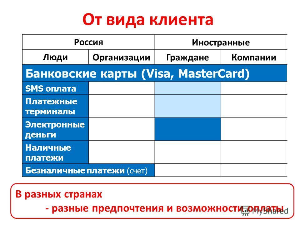 От вида клиента РоссияИностранные ЛюдиОрганизацииГражданеКомпании Банковские карты (Visa, MasterCard) SMS оплата Платежные терминалы Электронные деньги Наличные платежи Безналичные платежи (счет) В разных странах - разные предпочтения и возможности о