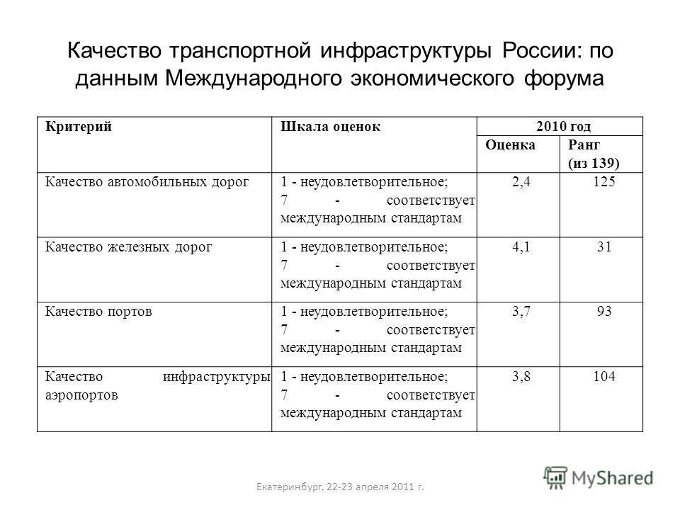 Качество транспортной инфраструктуры России: по данным Международного экономического форума Екатеринбург, 22-23 апреля 2011 г. КритерийШкала оценок2010 год ОценкаРанг (из 139) Качество автомобильных дорог1 - неудовлетворительное; 7 - соответствует ме