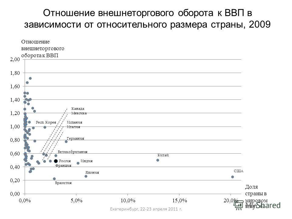 Отношение внешнеторгового оборота к ВВП в зависимости от относительного размера страны, 2009 Екатеринбург, 22-23 апреля 2011 г.
