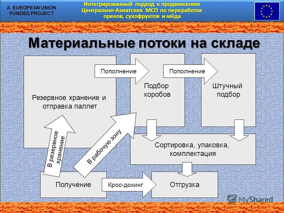 Интегрированный подход к продвижению Центрально-Азиатских МСП по переработке орехов, сухофруктов и мёда Интегрированный подход к продвижению Центрально-Азиатских МСП по переработке орехов, сухофруктов и мёда A EUROPEAN UNION FUNDED PROJECT Материальн