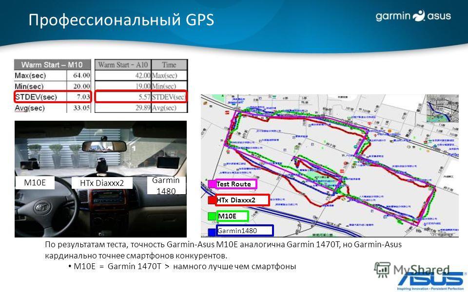 По результатам теста, точность Garmin-Asus M10E аналогична Garmin 1470T, но Garmin-Asus кардинально точнее смартфонов конкурентов. M10E = Garmin 1470T > намного лучше чем смартфоны HTx Diaxxx2 M10E Garmin1480 Test Route M10E HTx Diaxxx2 Garmin 1480 П