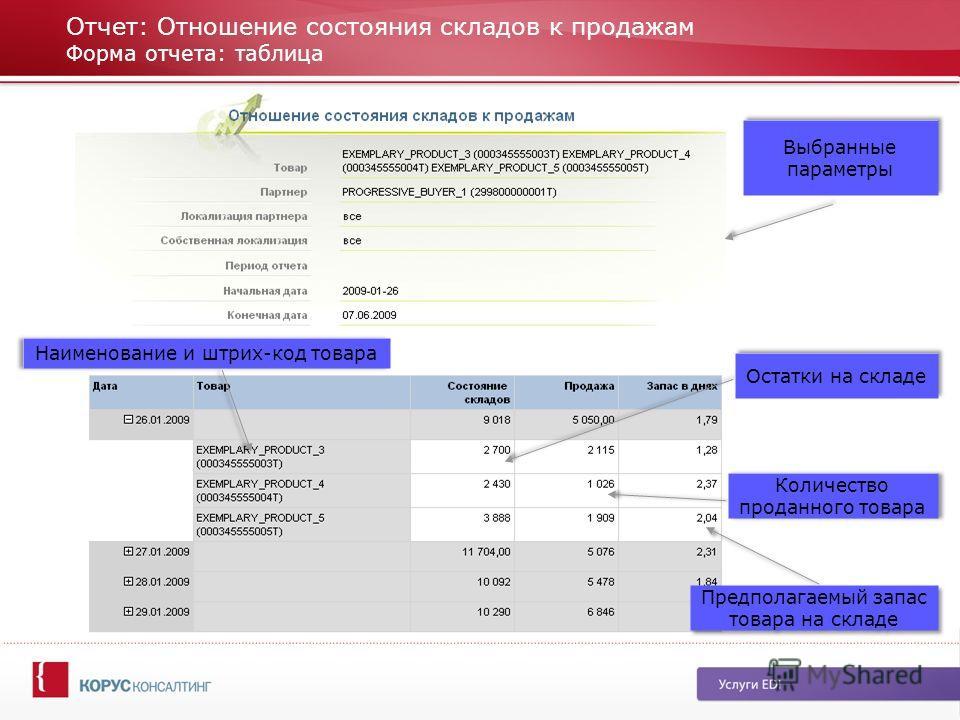 Отчет: Отношение состояния складов к продажам Форма отчета: таблица Наименование и штрих-код товара Остатки на складе Количество проданного товара Предполагаемый запас товара на складе Выбранные параметры
