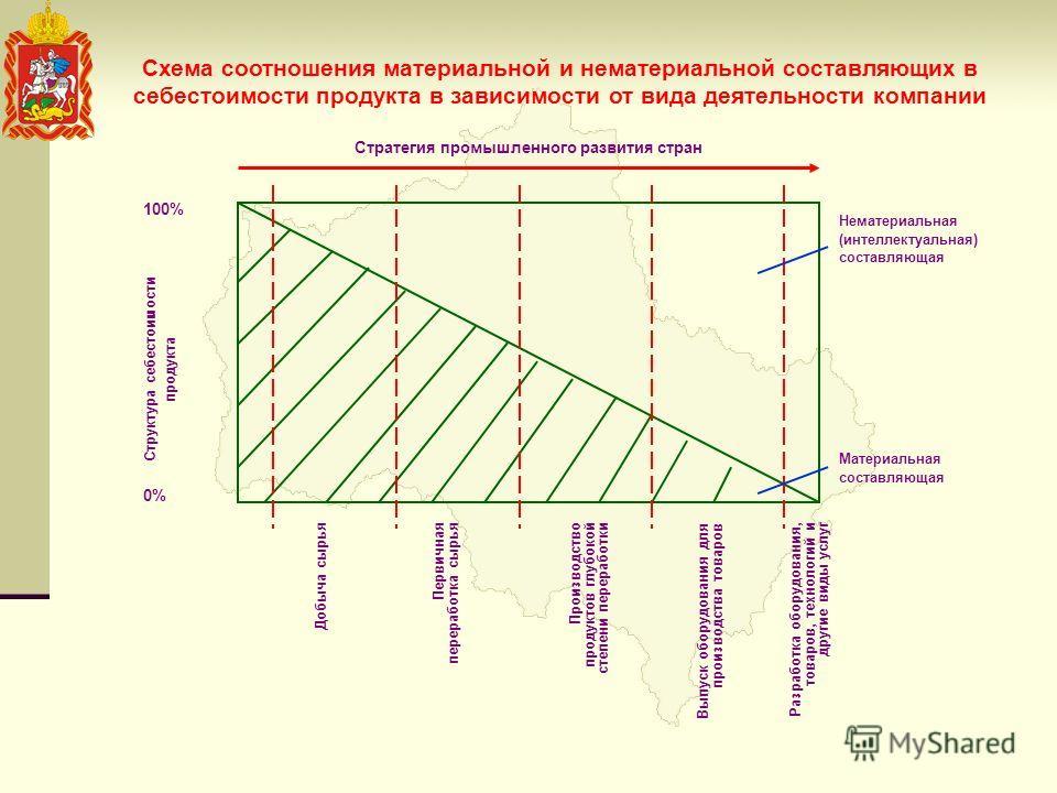 Схема соотношения материальной