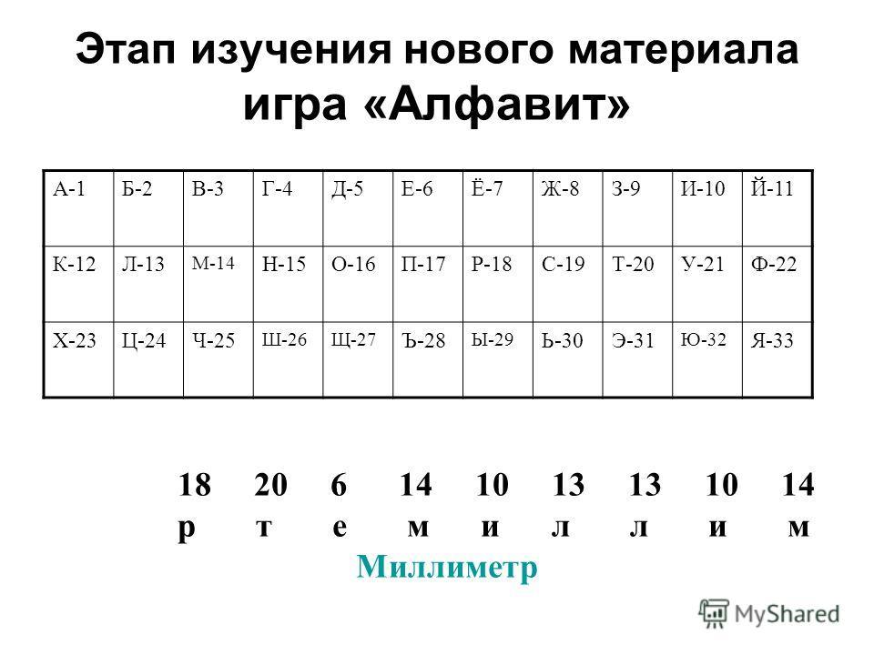 Этап изучения нового материала игра «Алфавит» А-1Б-2В-3Г-4Д-5Е-6Ё-7Ж-8З-9И-10Й-11 К-12Л-13 М-14 Н-15О-16П-17Р-18С-19Т-20У-21Ф-22 Х-23Ц-24Ч-25 Ш-26Щ-27 Ъ-28 Ы-29 Ь-30Э-31 Ю-32 Я-33 18 20 6 14 10 13 13 10 14 р т е м и л л и м Миллиметр