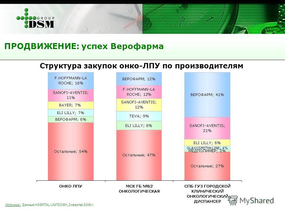 Источник: Данные HOSPITAL UNITS DSM, 2 квартал 2008 г. Структура закупок онко-ЛПУ по производителям ПРОДВИЖЕНИЕ: успех Верофарма