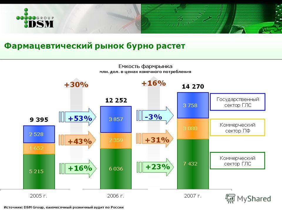 Фармацевтический рынок бурно растет Источник: DSM Group, ежемесячный розничный аудит по России