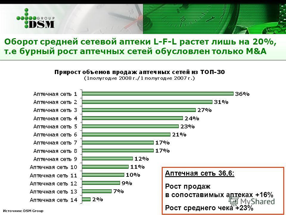 Источник: DSM Group Аптечная сеть 36,6: Рост продаж в сопоставимых аптеках +16% Рост среднего чека +23% Оборот средней сетевой аптеки L-F-L растет лишь на 20%, т.е бурный рост аптечных сетей обусловлен только M&A