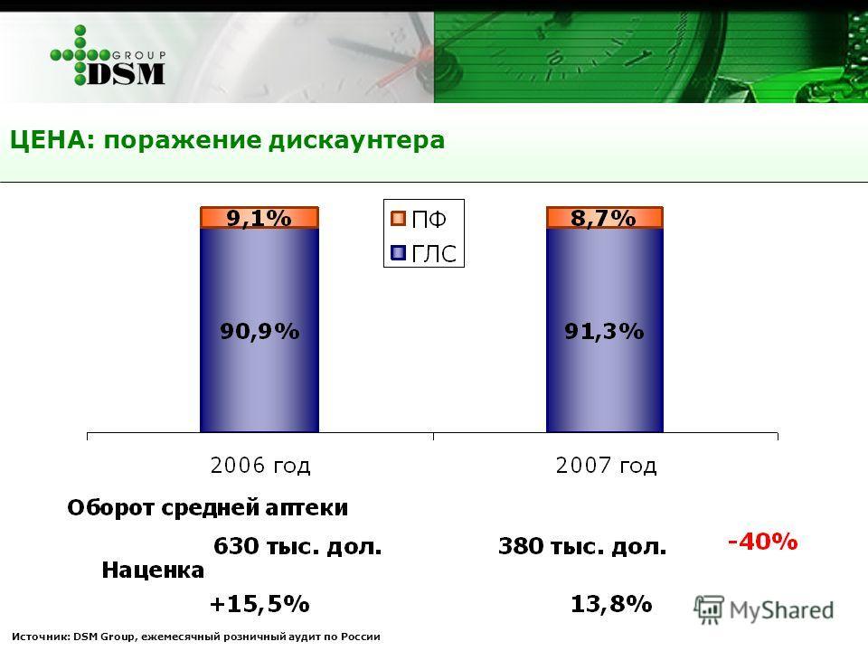 ЦЕНА: поражение дискаунтера Источник: DSM Group, ежемесячный розничный аудит по России
