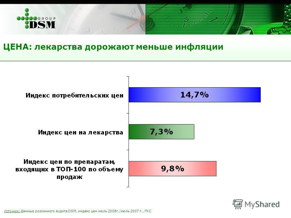 Источник: Данные розничного аудита DSM, индекс цен июль 2008г./июль 2007 г., ГКС ЦЕНА: лекарства дорожают меньше инфляции
