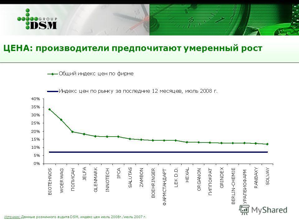 Источник: Данные розничного аудита DSM, индекс цен июль 2008г./июль 2007 г. ЦЕНА: производители предпочитают умеренный рост