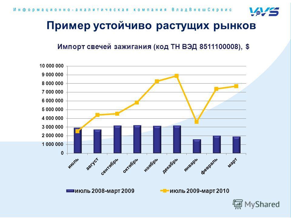 Пример устойчиво растущих рынков Импорт свечей зажигания (код ТН ВЭД 8511100008), $