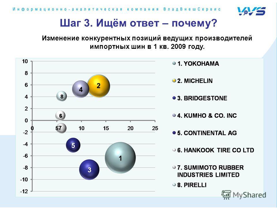 Шаг 3. Ищём ответ – почему? Изменение конкурентных позиций ведущих производителей импортных шин в 1 кв. 2009 году.