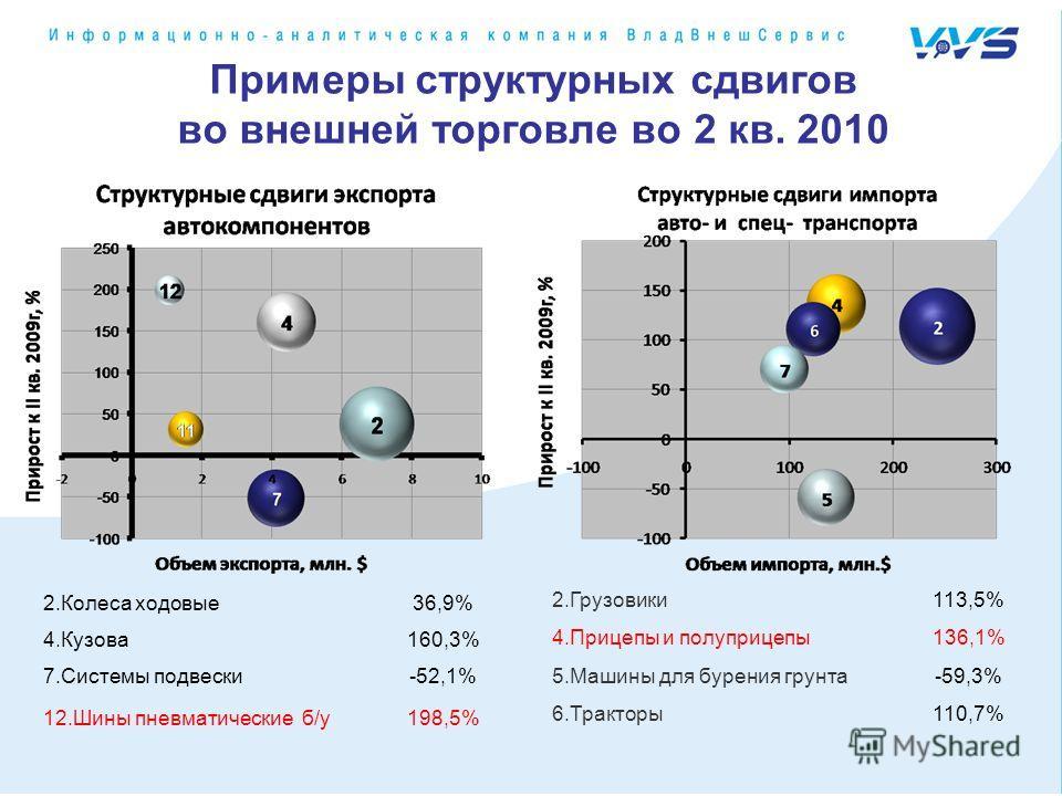 2.Грузовики113,5% 4.Прицепы и полуприцепы136,1% 5.Машины для бурения грунта-59,3% 6.Тракторы110,7% Примеры структурных сдвигов во внешней торговле во 2 кв. 2010 2.Колеса ходовые36,9% 4.Кузова160,3% 7.Системы подвески-52,1% 12.Шины пневматические б/у1