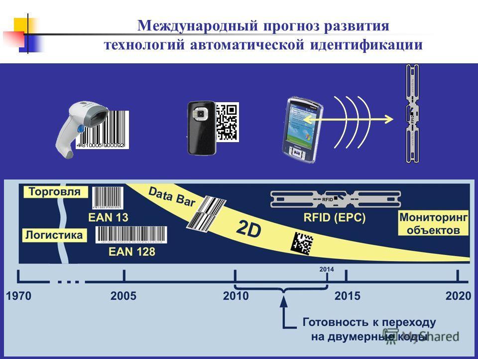 Международный прогноз развития технологий автоматической идентификации