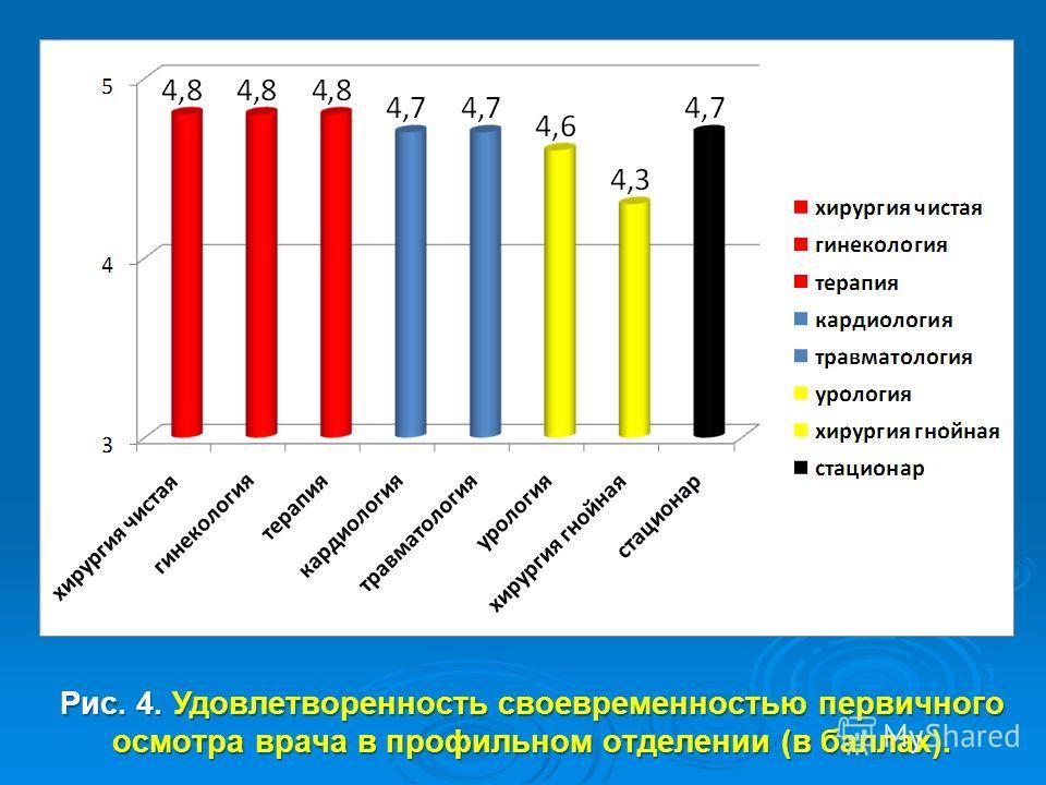 Рис. 4. Удовлетворенность своевременностью первичного осмотра врача в профильном отделении (в баллах).